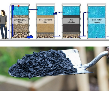 Biochar - for water and gas filtration